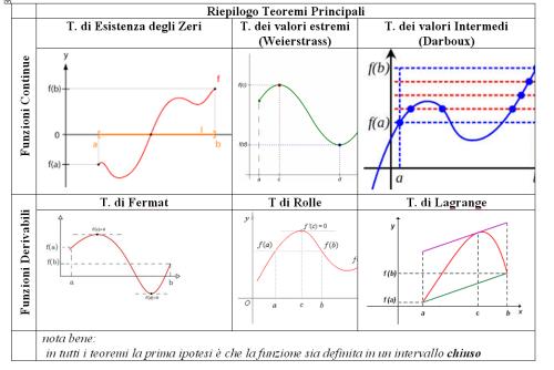 Teorema Dei Valori Intermedi.Sommario Teoremi Continuita E Derivabilita Marcello De